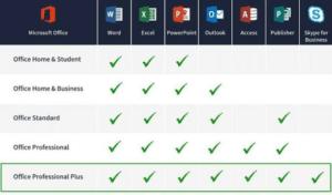 Hoeveel versies zijn er van Microsoft Office?