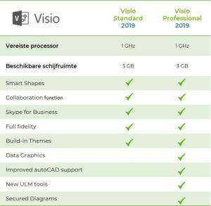 Hoeveel versie zijn er van Microsoft Visio?